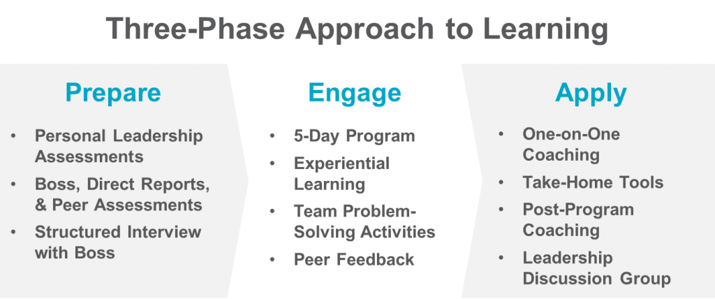 ldp-three-phases