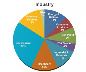Pie Chart Who Attends LDI by Industry