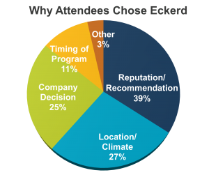 Why Eckerd pie chart