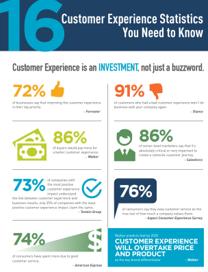 16 Customer Experience Stats You Need to Know