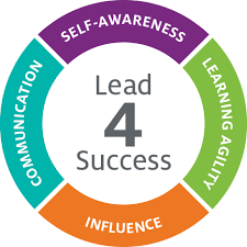 Leadership Development - Fundamental Four - Center for Creative Leadership (CCL)